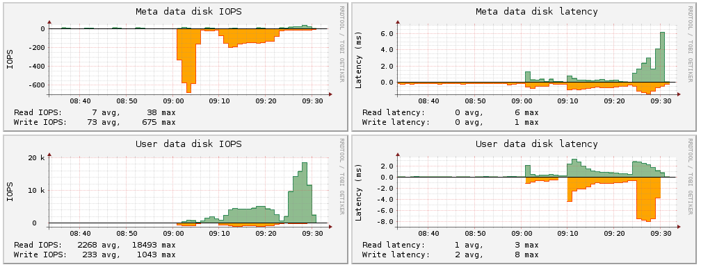 ProtecTIER IO behaviour for 0% random backup & restore and 100% random backup & restore