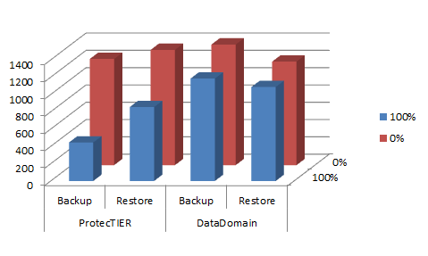 Performance figures for the DD890 & TS7650G on large objects